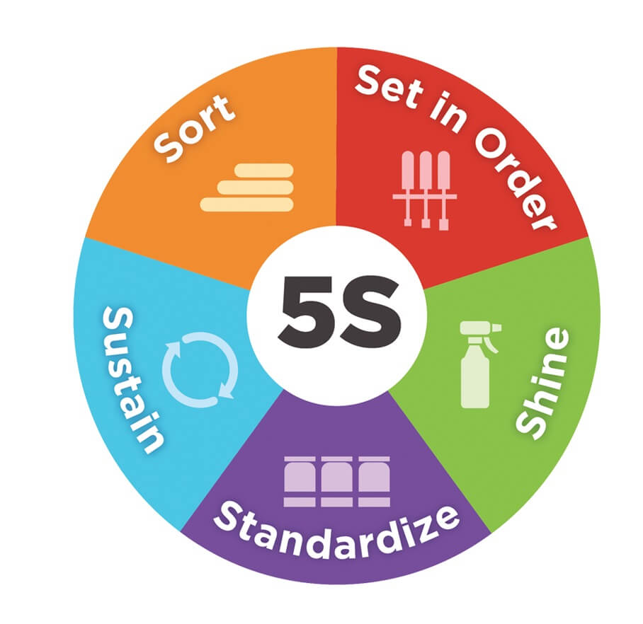 What is 5S ? 5S System is explained including tips on getting a 5S ...