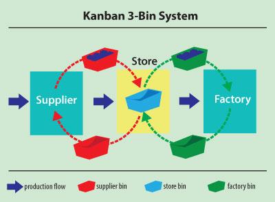 3-bin kanban system